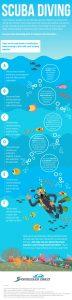 Scuba-Diving-Insurance-Infographic