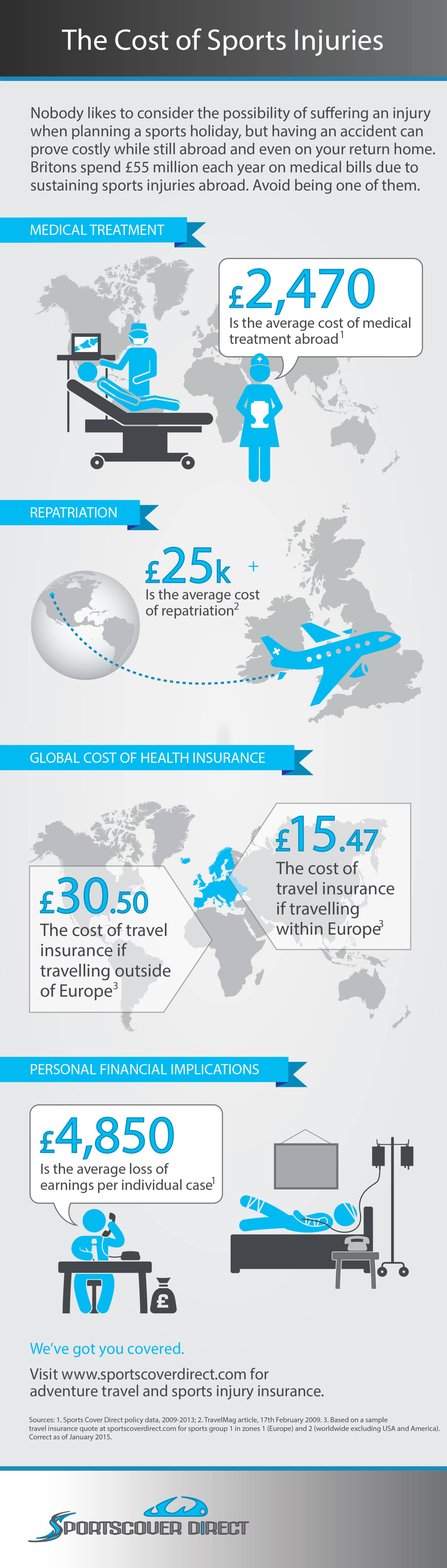 The Cost of Sports Injuries Infographic