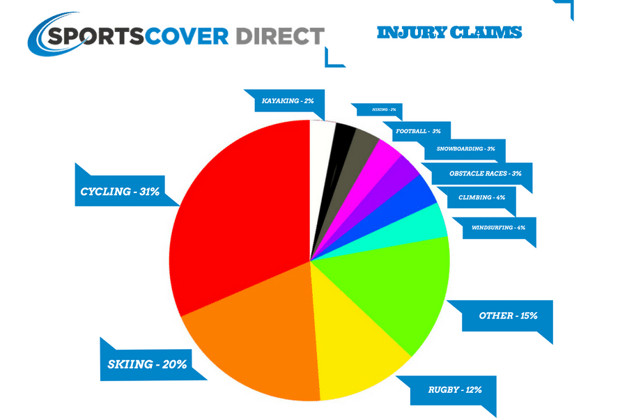 sports injury rates