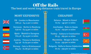Train fares Europe
