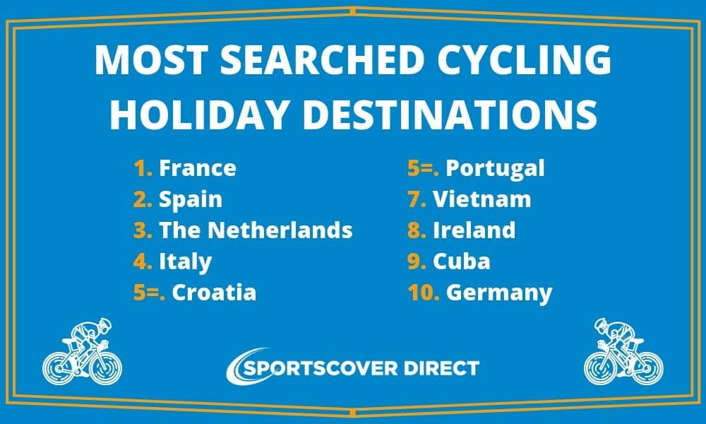 Most Searched Destinations for Cycling Holidays